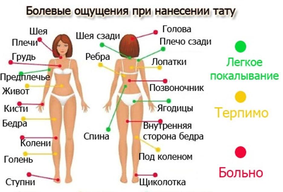Болевые места при нанесении татуировок у девушек